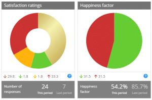 Satisfaction ratings happiness factor dashboard