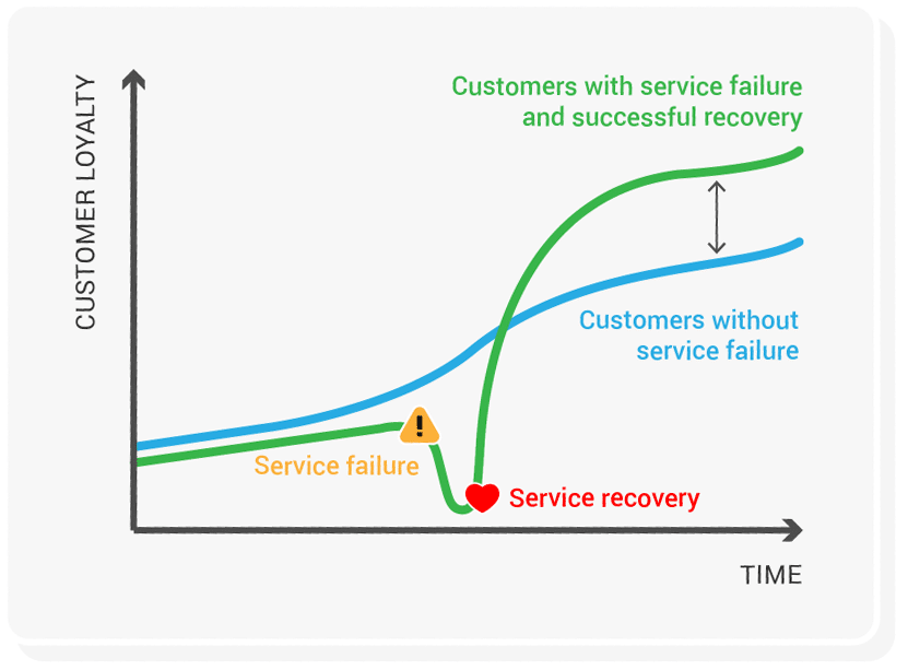 customer service recovery paradox customer thermometer