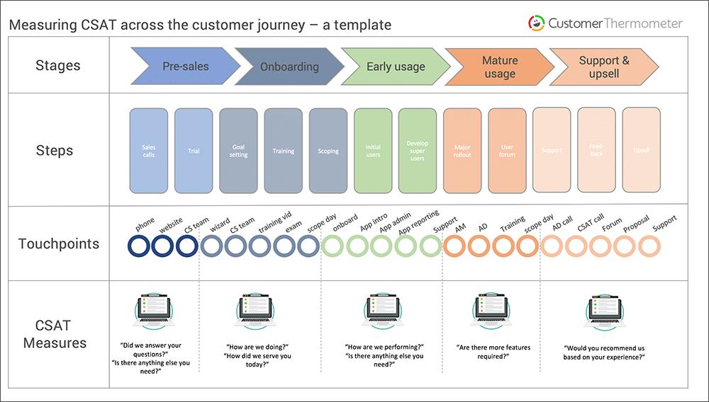 CT-CSAT-journey-map-template-web2