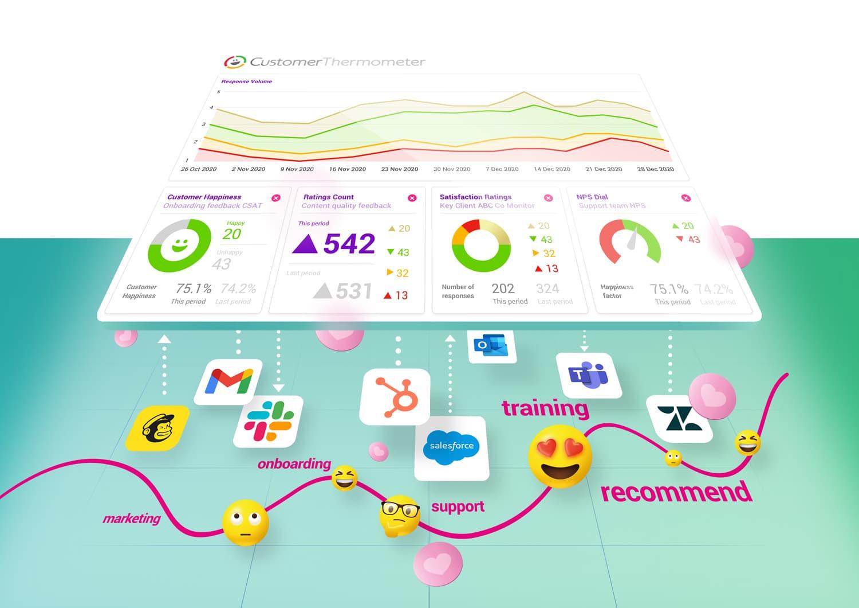 best measure cast nps customer journey