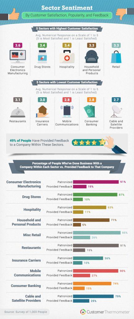 survey fatigue statistics abandonment