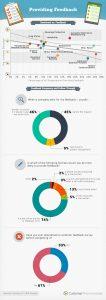 survey fatigue statistics