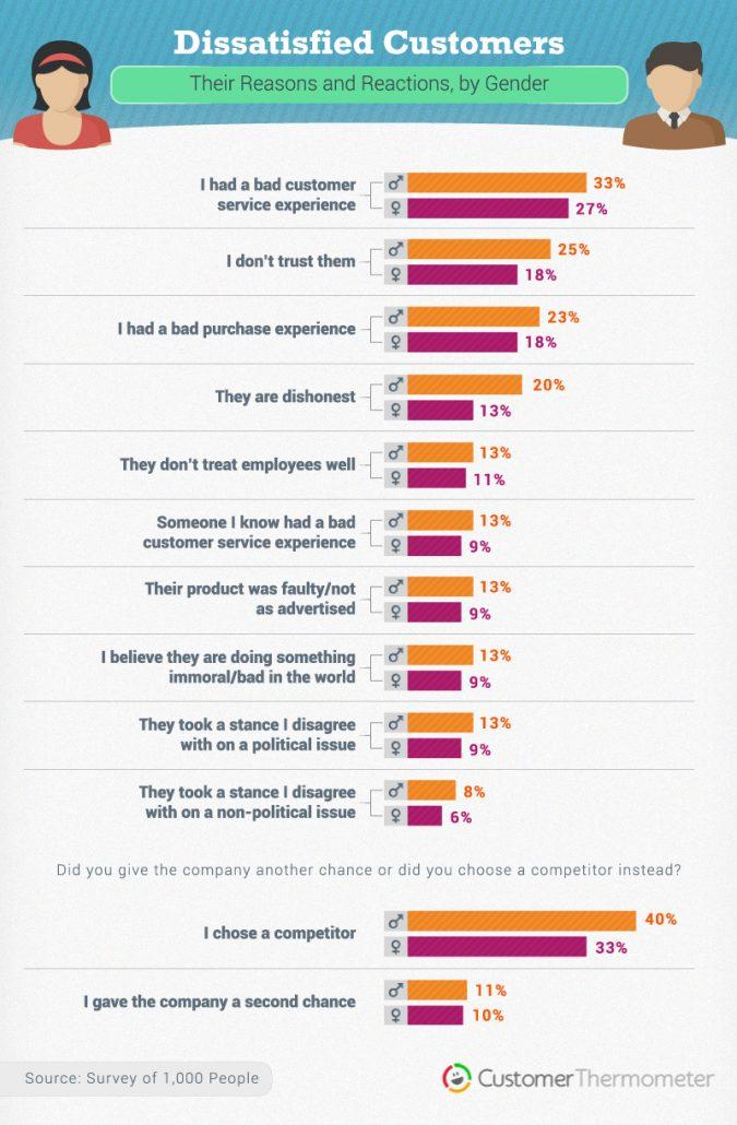 survey fatigue statistics dissatisfied customers