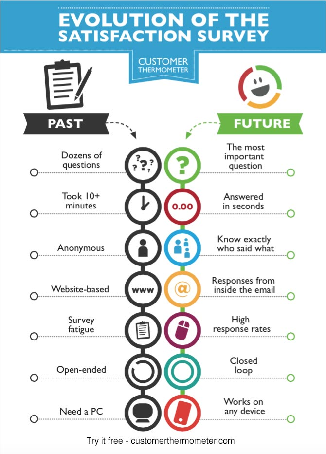 The Evolution Of The Online Survey - Customer Thermometer