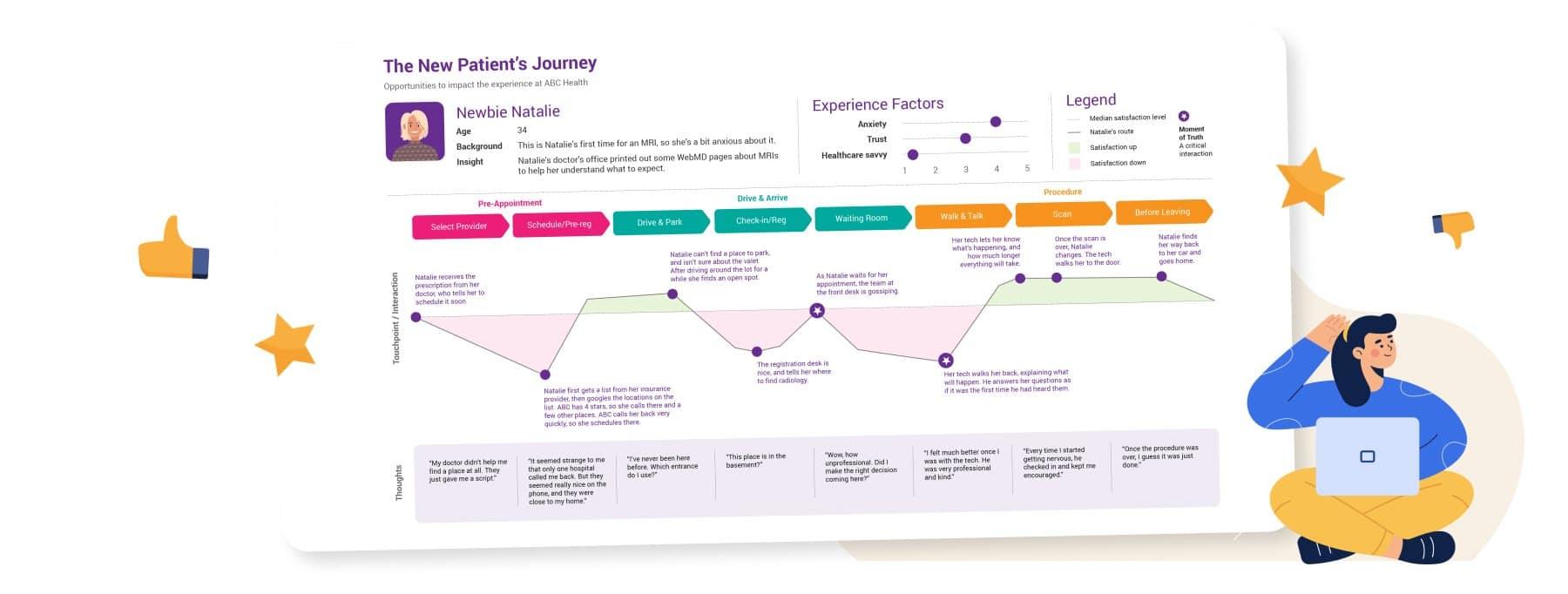 Customer Journey Map Dashboard