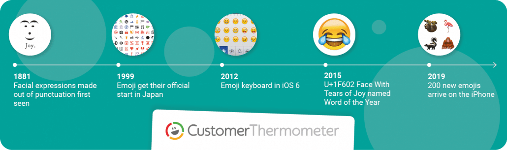 emoji history timeline smiley face survey
