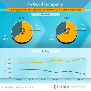 brand loyalty statistics 2