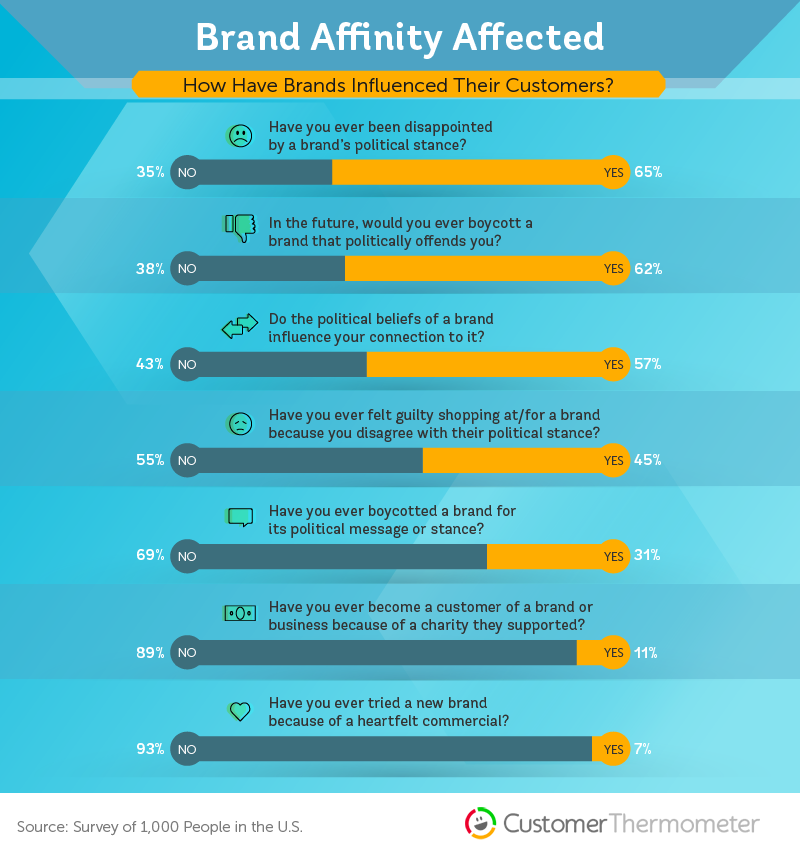 brand loyalty statistics politics