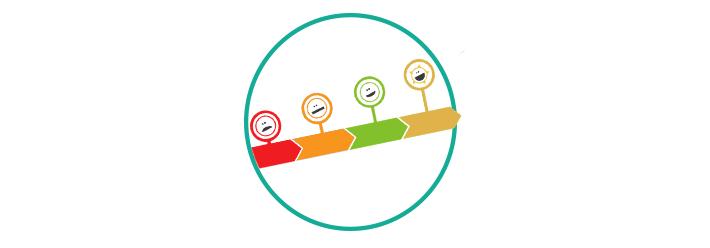 Evolution of customer feedback