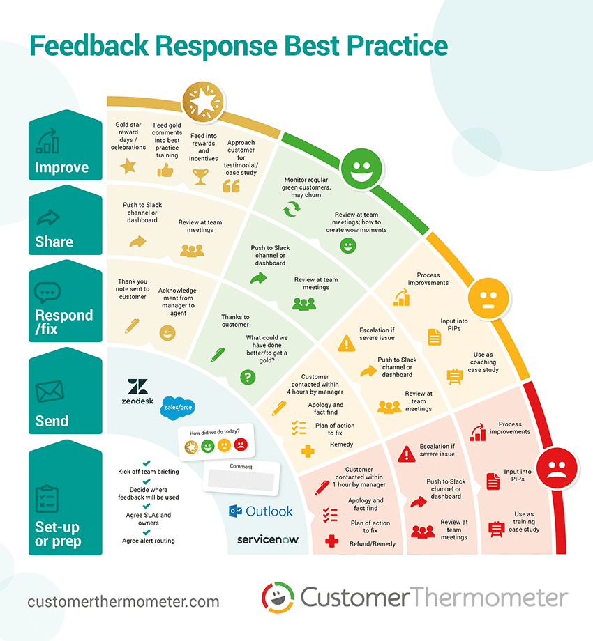 survey feedback response best practic