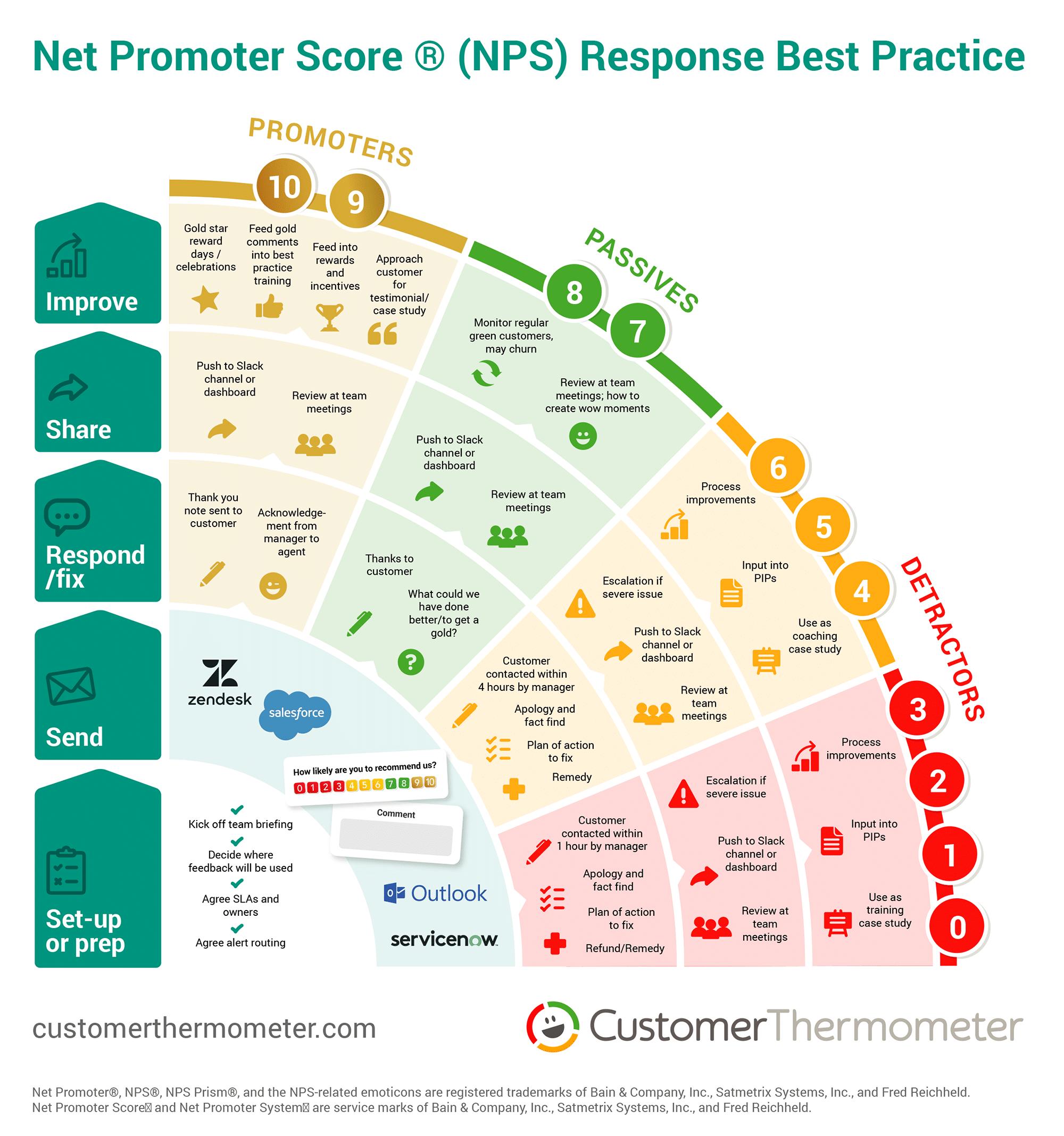Net Promoter score response planner