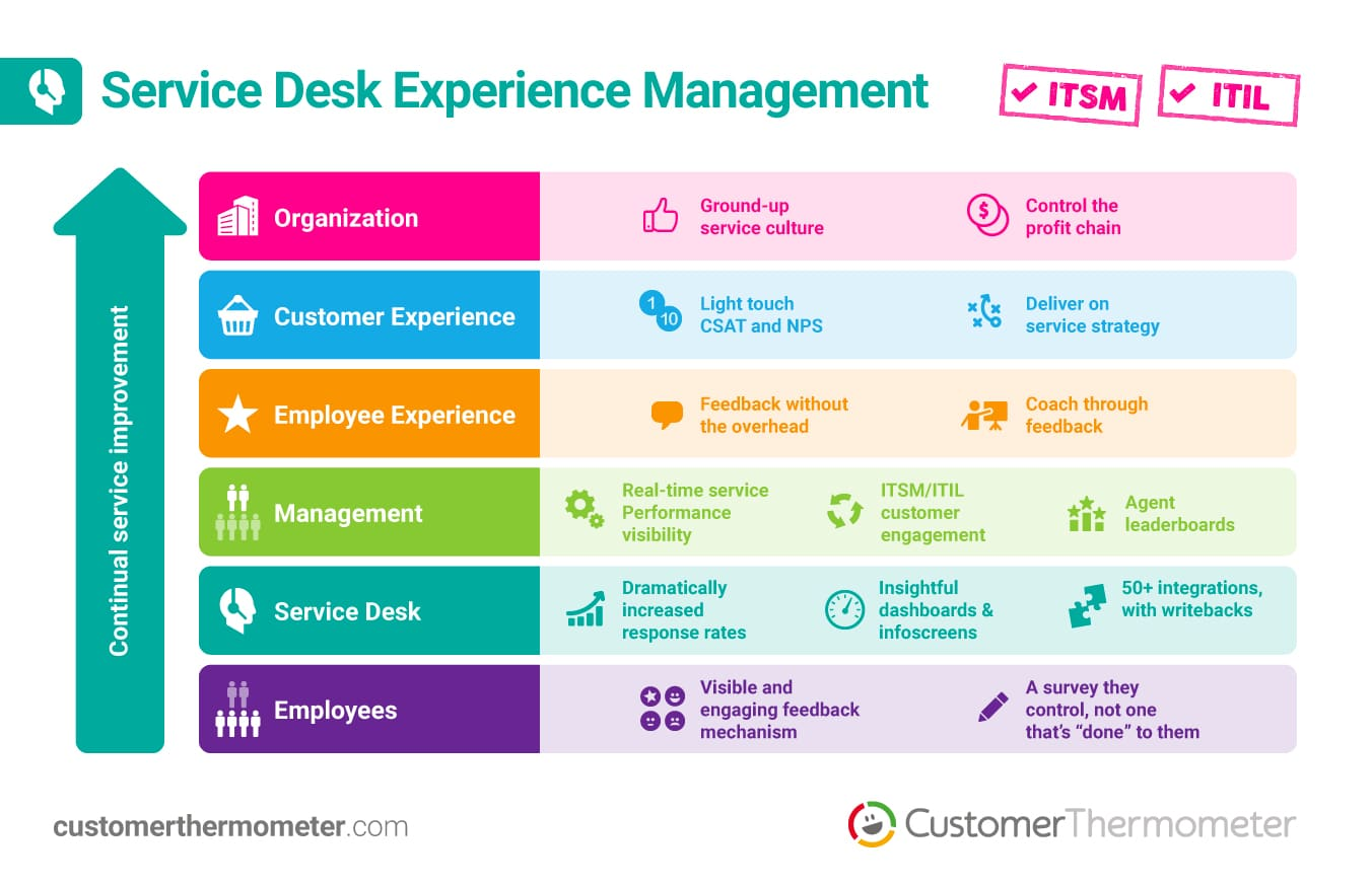 ITSM ITIL customer thermometer feedback system