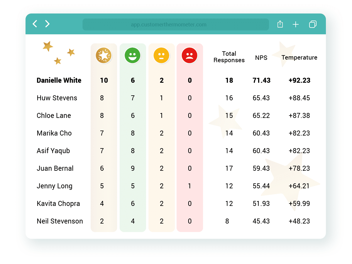 leaderboard league table team reporting