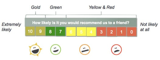 net promoter score survey template - real time customer satisfaction reporting