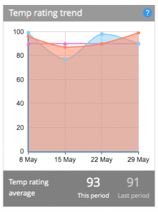 Customer Thermometer v2.0 released today