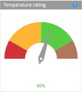 Temperature rating dial