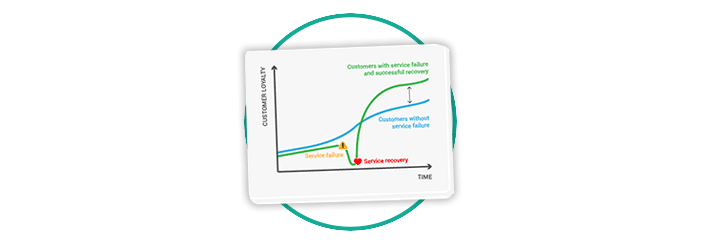 service recovery paradox customer thermometer blog