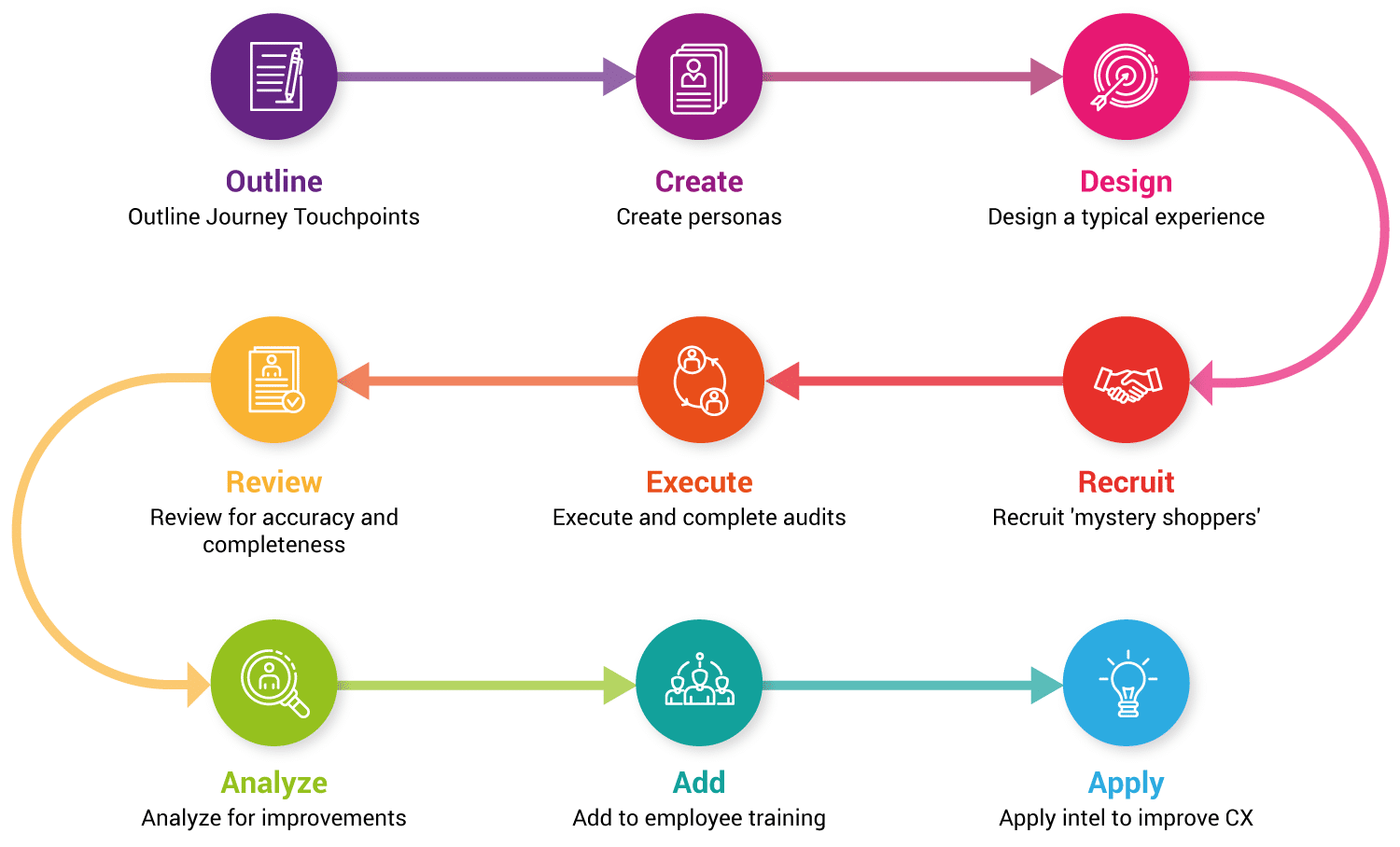 Steps to Journey Mapping Success