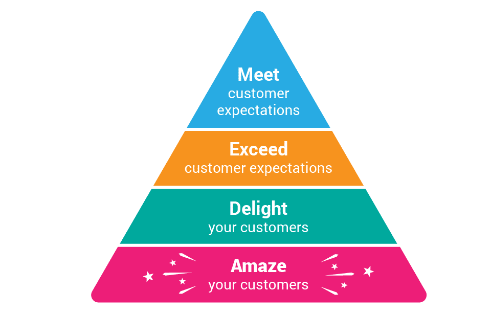 4 levels of customer satisfaction