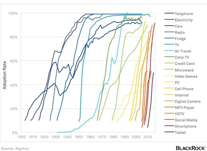 adoption of technology USA