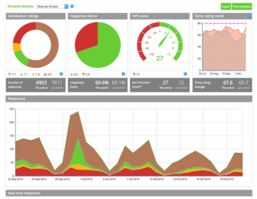 ConnectWise survey dashboard
