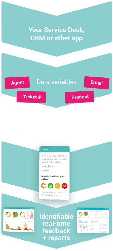 Identifiable real-time feedback-data-variables