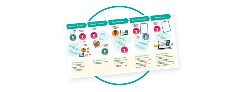 customer journey mapping templates guide