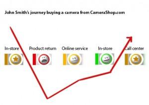 Customer Journey Turnaround Infogrpahic