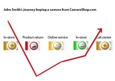 customer-journey-turnaround2