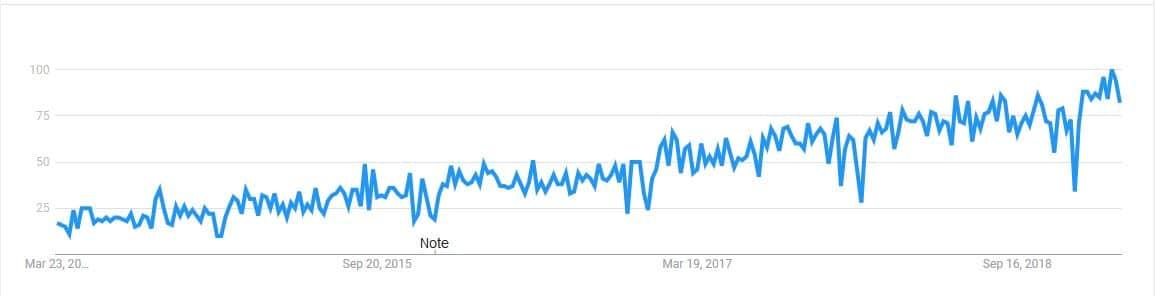 Customer Success Google Trend
