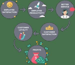 employee retention profit cycle