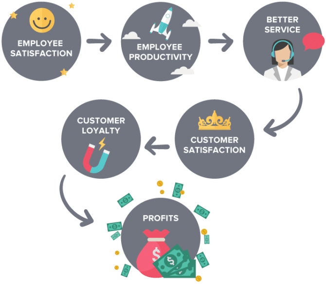 employee retention profit cycle