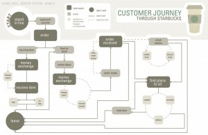 customer journey systems