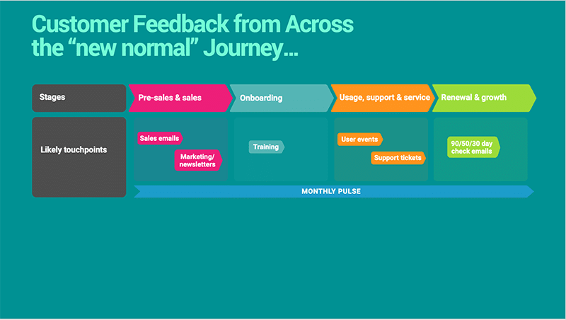 new normal customer journey mapping