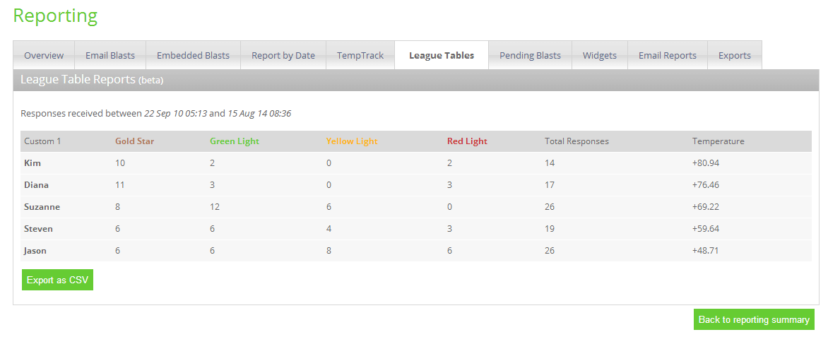 satisfaction-league-table