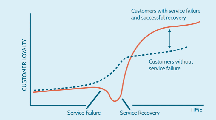 The service recovery paradox