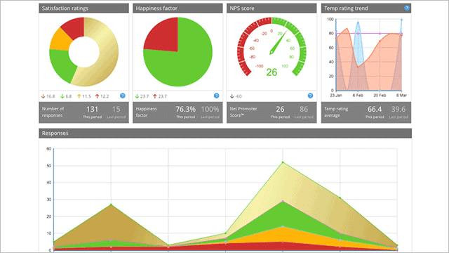 customer thermometer reporting dashboard