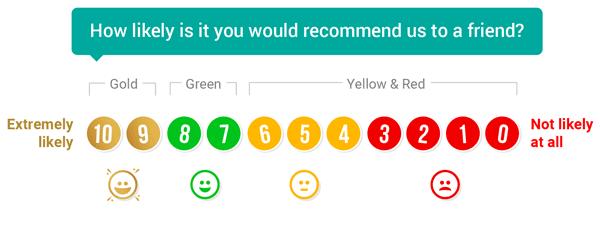 nps survey example using 4 icons